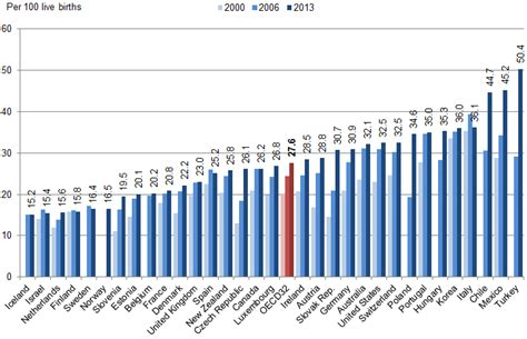percentage of c sections graph of the month oecd