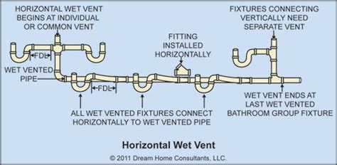Water Usage Shower Vs Bath the home inspector