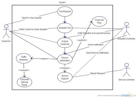 design online cab booking system for amazon taxi uml use case diagram uml creately