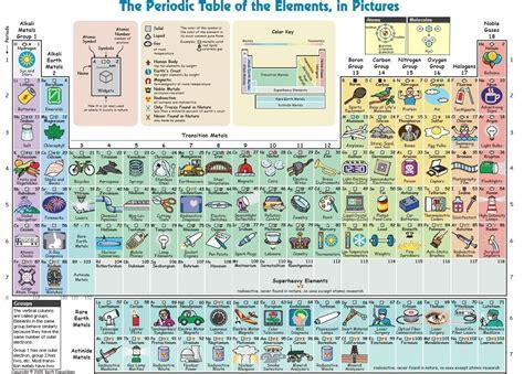 spiegazione tavola periodica classe terza franco castronovo