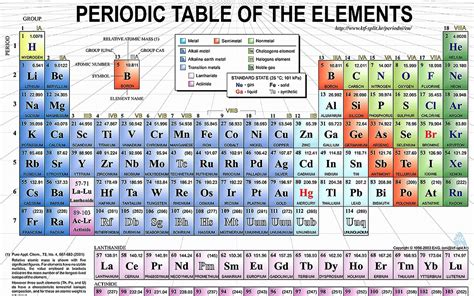 Periodic Table Speller by Periodic Table Speller 193 Best Periodic Table Awesomeness