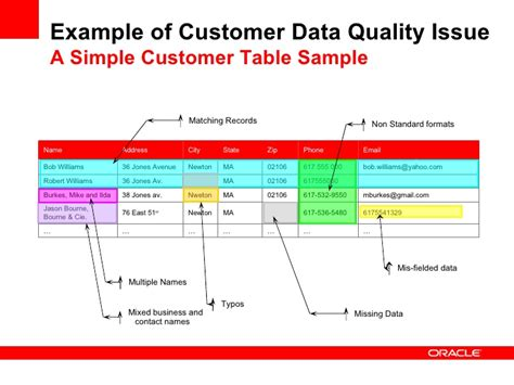 data quality template sound data quality for crm