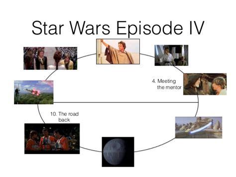 summary of the hero s journey