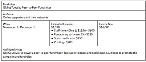 Annual Giving Caign Outline by Fundraising Plan A Planning Guide Calendar Template Goals Map
