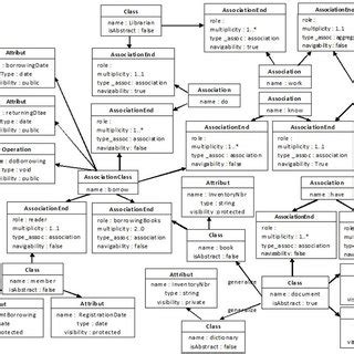 class diagram representation fig 7 representation of class diagram in the form of an
