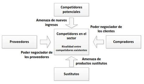 modelos hechos de proyectos empresariales estrategia empresarial formulaci 243 n planeaci 243 n e