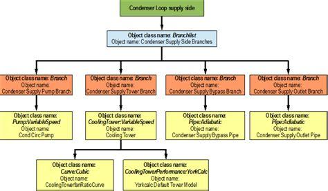arkham horror flowchart condenser loop plant application guide energyplus 8 8