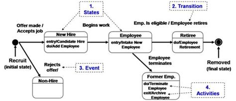 state diagram exle state diagrams they don t just state the obvious