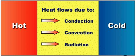 why do electrical conductors need insulation why insulation