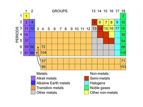 Groups Periodic Table by Periodic Table Of Elements Science Learning Hub
