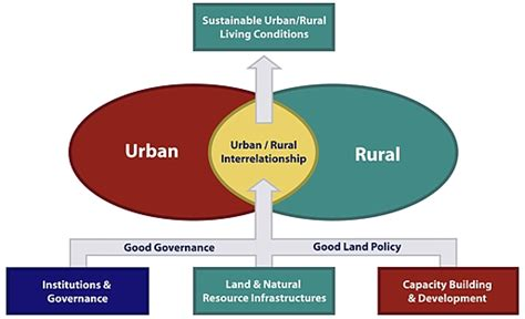 sustainability in urban and rural development what you no 33
