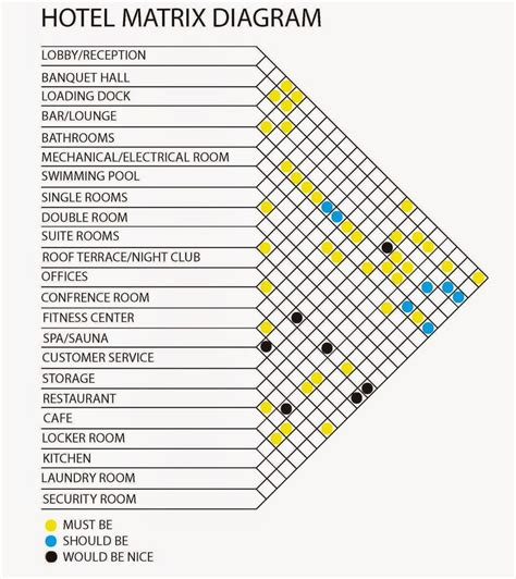 hotel program layout 192 best images about bubble adjacency matrix on