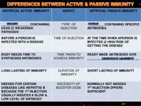 The Difference Between A Passive F5 1 5 Differences Between Active Passive Immunity