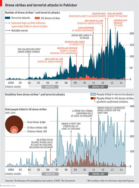 Afghanistan Mba Statistics by Drone Strikes Cause Or Effect Daily Chart Drone