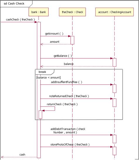 uml sequence diagrams uml basics the sequence diagram