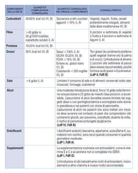 tabella alimentare per diabetici le modifiche dello stile di vita nel paziente diabetico