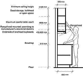Kitchen Cabinet Standard Measurements What Is The Standard Kitchen Cabinet Height Home Kitchen Kabinet Home Kitchen