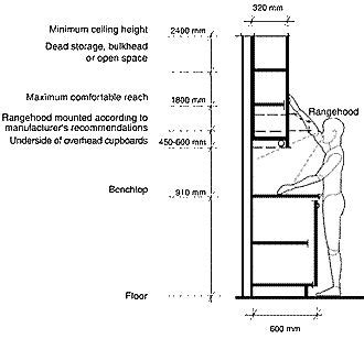 what is the standard kitchen cabinet height home