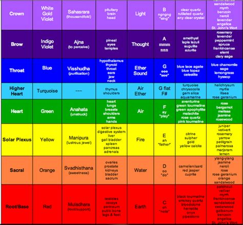 chakras colors chakra colors driverlayer search engine