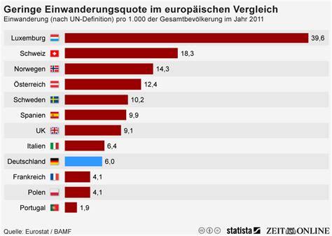 Brief Schweiz Nach Deutschland Preis Infografik Deutschland Hat Im Europ 228 Ischen Vergleich Eine Geringe Einwanderungsquote Statista