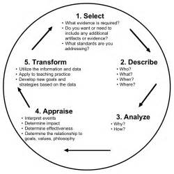 structured reflective template nc reflection model