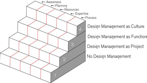 Design Management Staircase | design management staircase savić