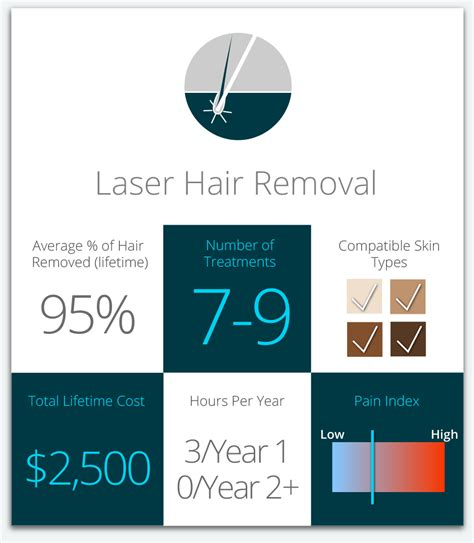 Hair Removal Types by Comparison Hair Removal Techniques Including Laser Milan