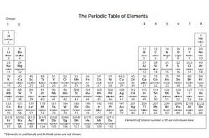 periodic table science makes sense