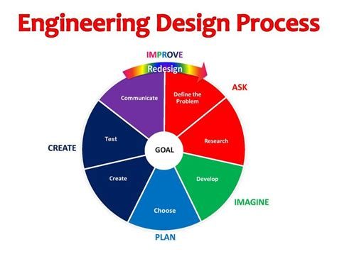 design criteria engineering nasa engineering design process page 3 pics about space