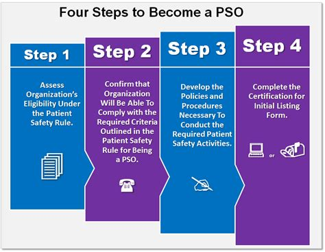 the 4 step plan the recovering it all s guide to recovery books become a patient safety organization ahrq patient safety