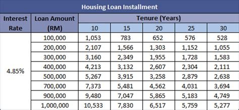 what s my housing loan instalment per month property