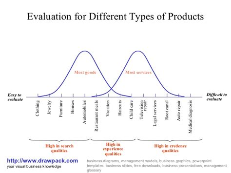 evaluation for different types of product business diagram