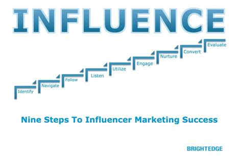 9 Steps To Behaviour by How To Manage Influencer Programs For Marketing Results