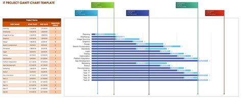 project google spreadsheet gantt chart template samplebusinessresumecom