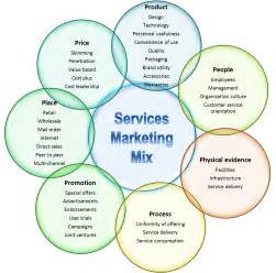 the 7 ps of services marketing business fundas