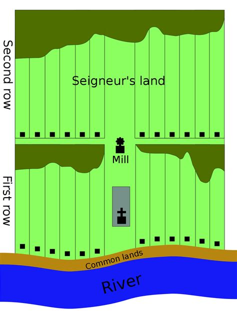 layout land meaning seigneurial system of new france wikipedia