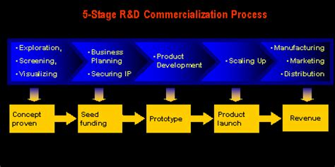 Plan View by Technology Commercialization The 5 Stage R Amp D