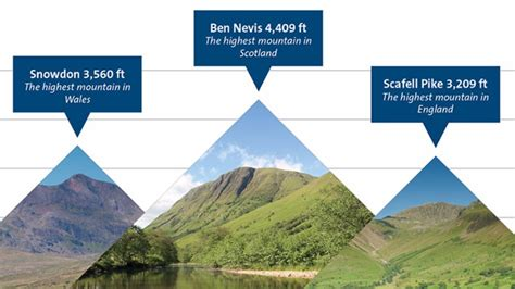 for 3 peaks challenge 24 hours 3 peaks challenge a sports crowdfunding