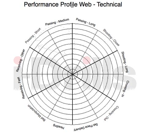 blank performance profile wheel template performance profiling web a keepers