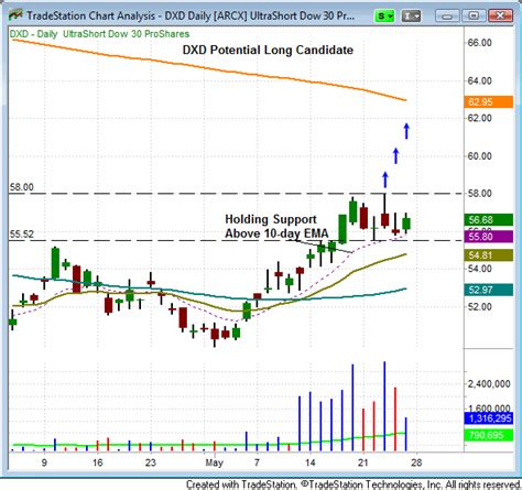 swing trading leveraged etfs a swing trader with daily ideas page 5