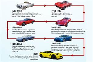 Models By Year Infographic Charts Corvette Power Through The Years