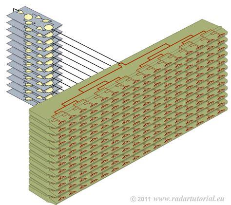 radar basics phased array antenna
