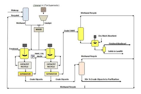 system process flow diagram financial flow diagram