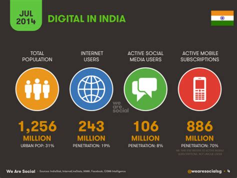 Mba In Digital Media Management In India by India Has 243 2m Users And 106m Active Social