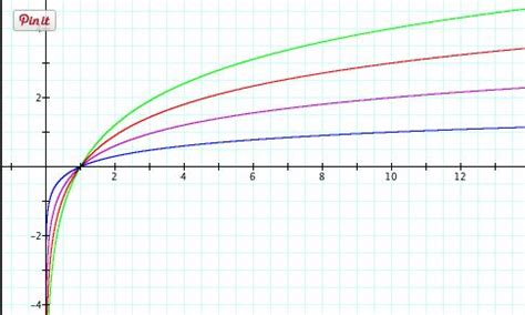 part  mathematics