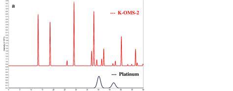 pattern formation on platinum formation of platinum pt nanocluster coatings on k oms 2
