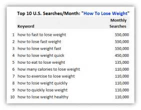 America's Obsession With Losing Weight Fast: Analyzing