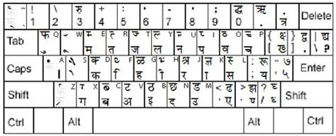 Keyboard Layout For Krishna Font | krishna font text to utf 8 web content converter