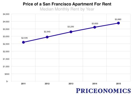 the san francisco rent explosion part ii the san francisco rent explosion part iii