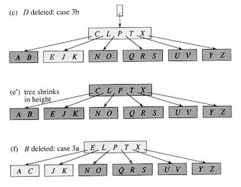 Ternary Search Worst B Tree Vs Binary Tree